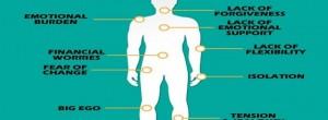 12 Όργανα και Πόνοι που Συνδέονται με Συναισθηματικές Καταστάσεις