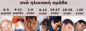 Πόσες ώρες ύπνου χρειάζεστε καθημερινά ανάλογα με την ηλικία σας; Οι απαντήσεις θα σας σοκάρουν!