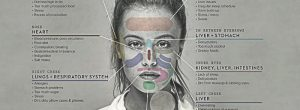 Πως το πρόσωπο σας μπορεί να αποκαλύψει ποιο μέρος του σώματος σας είναι άρρωστο και τι να κάνετε γι αυτό